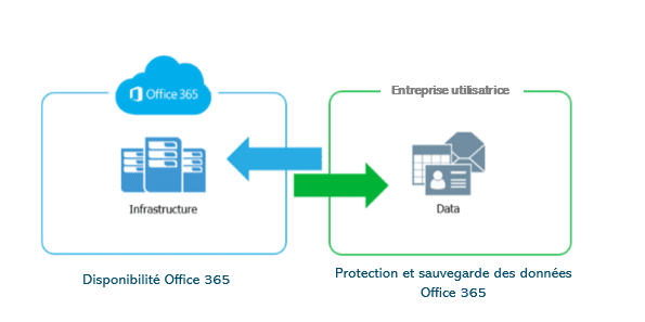 Schéma Office 365